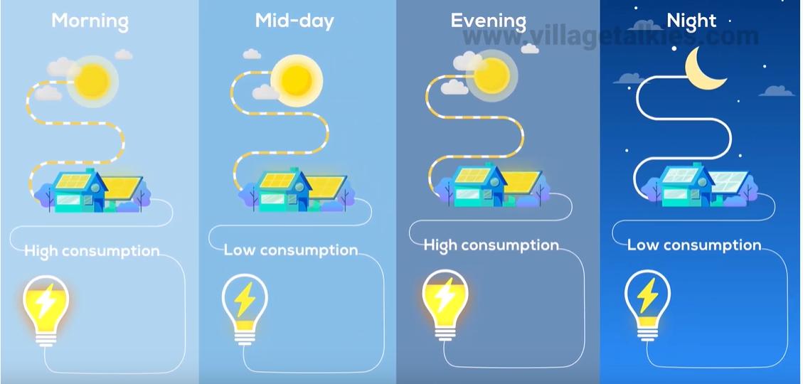 Enphase Solar Energy